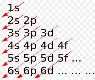 31f Afbau principle