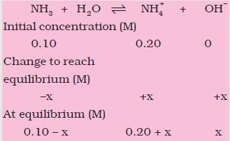 31f Ammonia equilibrium