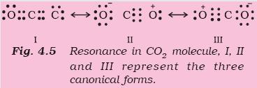 31f Fig 4.5 Resonance
