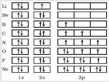31g Electron filling sequence