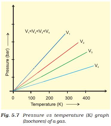 31i Fig 5.7 Pressure vs temp