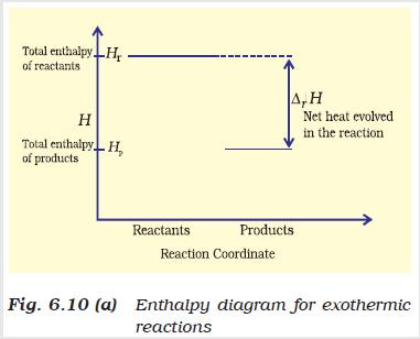 31l Fig 6.10 Enthalpy