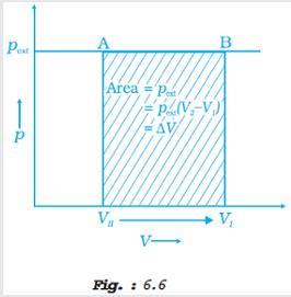31o Fig 6.6