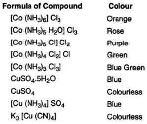 38c Colour of metal ions d block