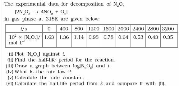 4.15a QA Chemical Kinetics CBSE Std 12