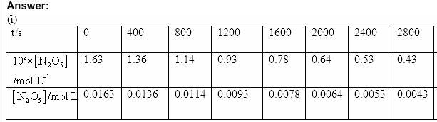4.15b QA Chemical Kinetics CBSE Std 12