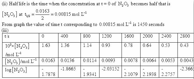 4.15d QA Chemical Kinetics CBSE Std 12