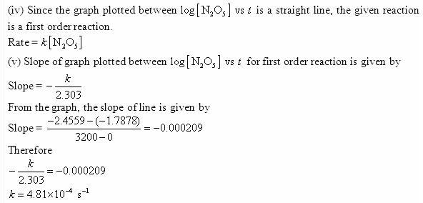 4.15f QA Chemical Kinetics CBSE Std 12