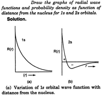 4 Draw the graphs of radial wave functions and