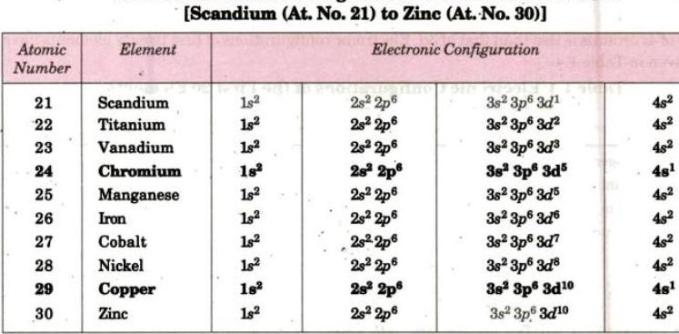 4 Electron configuration of Scandium till Zinc