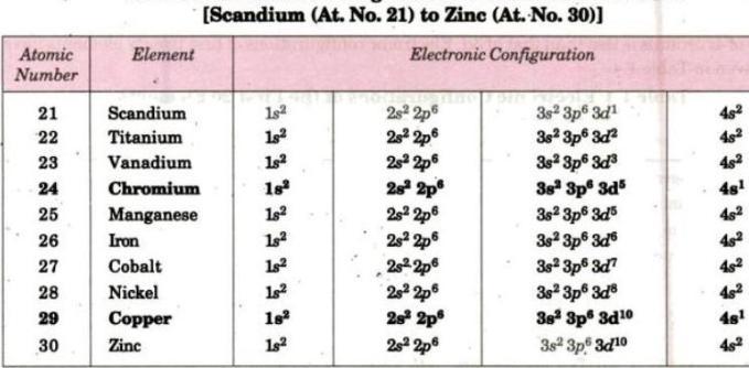 4 Electron configuration of Scandium till Zinc
