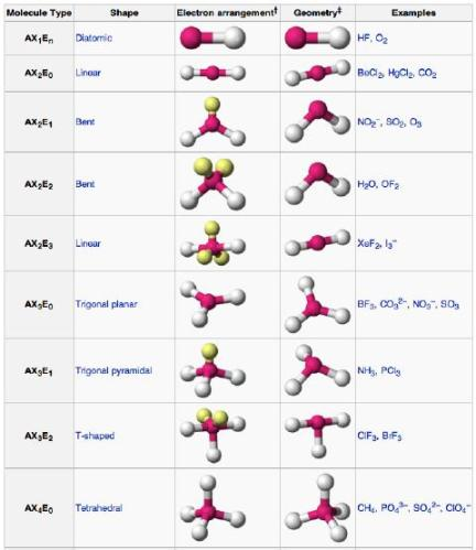 4 Structure of molecules