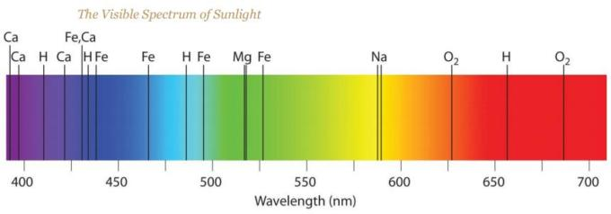 4 Visible spectrum of Sunlight