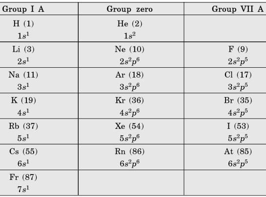 5 Elements of the same group end with same number of electron in Valence shell