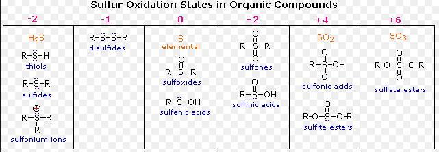 5 Sulphur Oxidation states