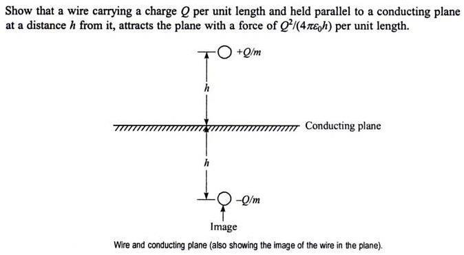 50b Reflection method of solving electrostatic force