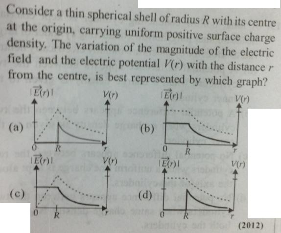 51 Electrostatics Charge shell Capacitance SKMClasses IIT JEE subhashish