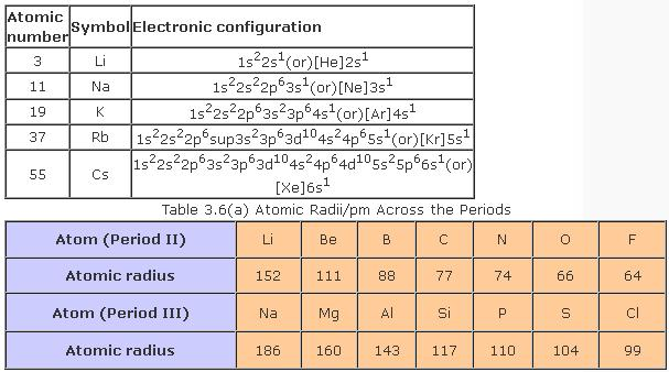 51a Electronic configuration Table 3.6 ( a )