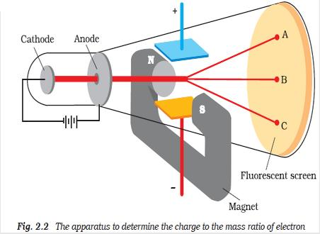 51a Fig 2.2 The apparatus to determine