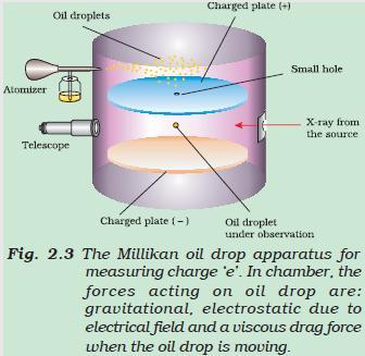 51a Fig 2.3 The Millikan oil drop apparatus