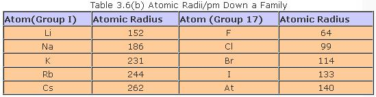 51b Table 3.6 ( b ) Atomic Radii pm down a family
