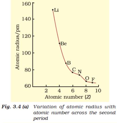 51c Atomic Radius with Atomic Number