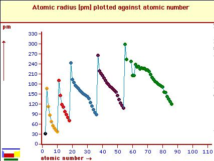 51f Variation of Atomic radius with atomic number periodic Table Property