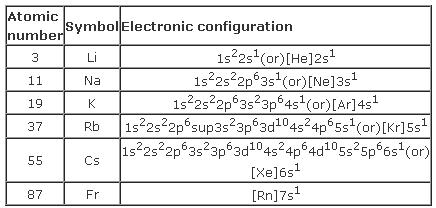 51h Atomic number symbol Electronic Configuration