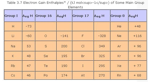 51j Table 3.7 Electron Gain Enthalpies