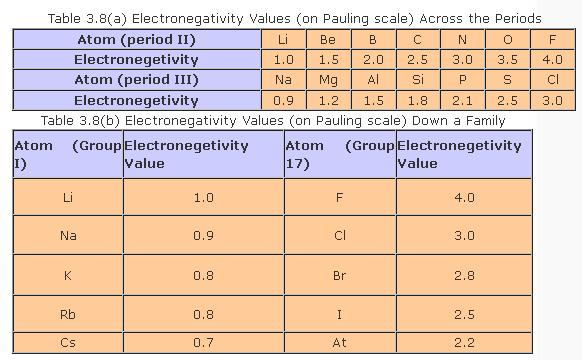 51k Table 3.8 ( a ) Electronegativity values