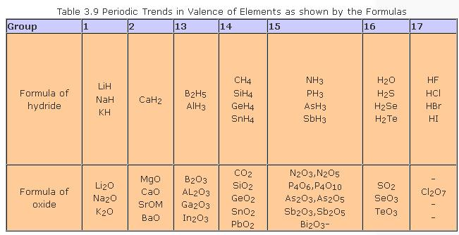51o Table 3.9 Periodic Trends in valence of Elements