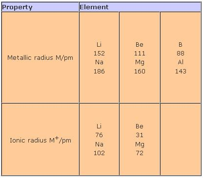 51p Property Element