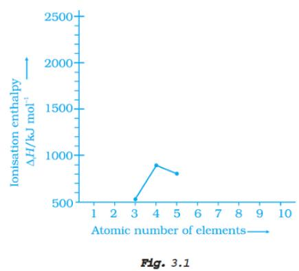 51q Ionization enthalpy Fig 3.1