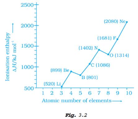 51r Fig 3.2 Ionization enthalpy