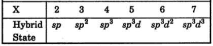 6 VSEPR postulates of theory