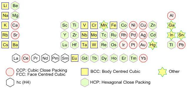 6a Periodic Table crystal structure