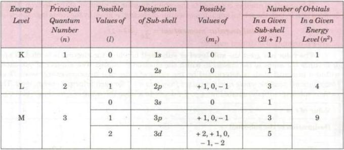 7 Magnetic Quantum Number