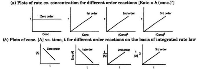 7 Plots of rate vs concentration for different order reactions