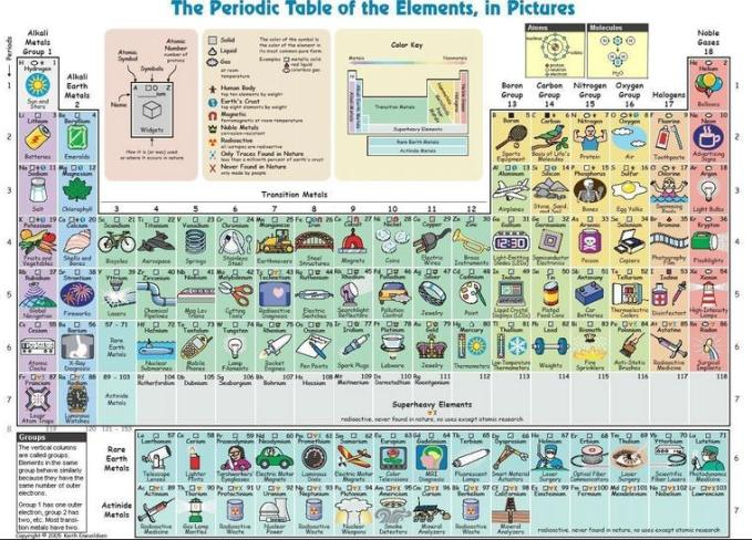 7a Periodic table use utility wise