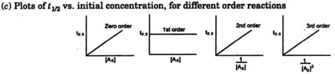 8 Plots of rate vs concentration for different order reactions