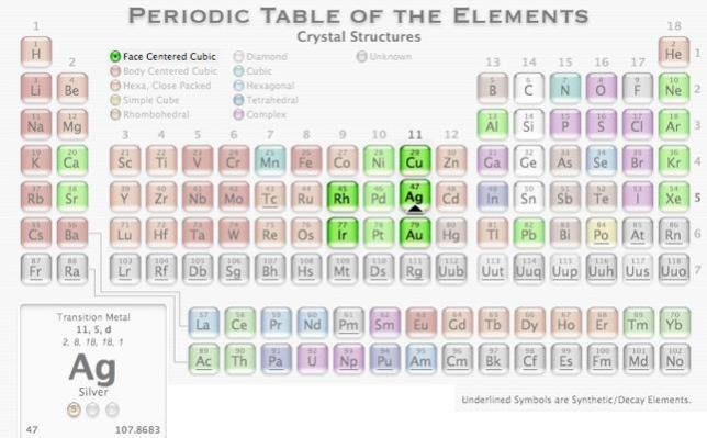 8a FCC periodic table elements