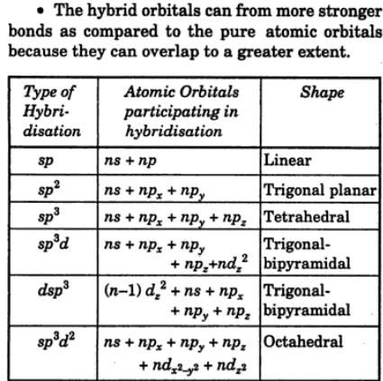 9 hybridization shape
