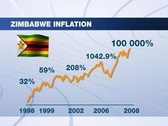 9 Zimbabwe Inflation