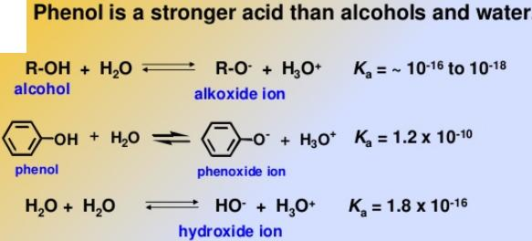 96 Phenols are stronger acids than alcohols and water