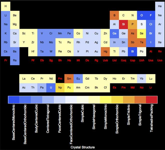 9a Periodic Table crystal structure