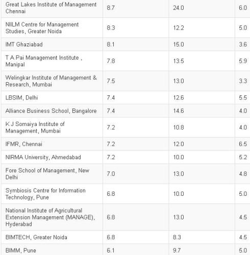Average Salary IIM Management Institutes-2