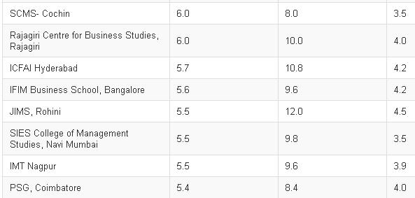 Average Salary IIM Management Institutes-3