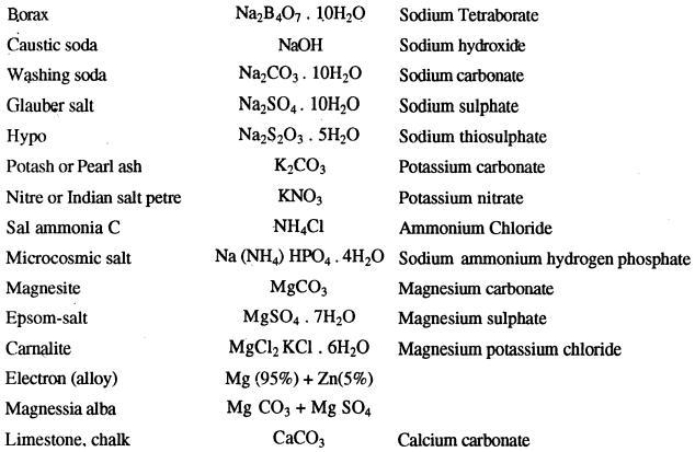 Borax Glauber salt hypo sal ammonia carnalite