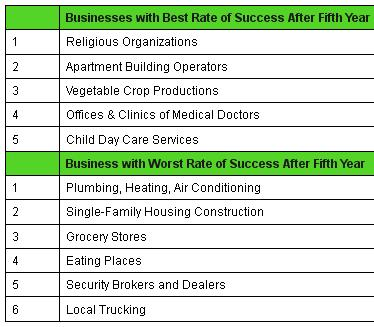 Businesses with Best, worst rate of success after 5th year