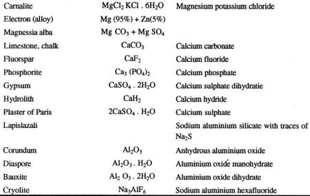 Carnalite magnessia alba fluorspar hydrolith